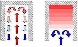 Движение газов в колпаке, Принцип работы бесканальных (колпаковых) печей